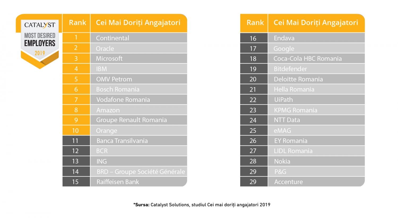 Continental-cel Mai Dorit Angajator în 2019 Conform Catalyst